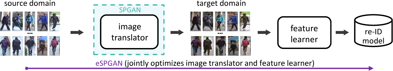 Figure 1 for Similarity-preserving Image-image Domain Adaptation for Person Re-identification