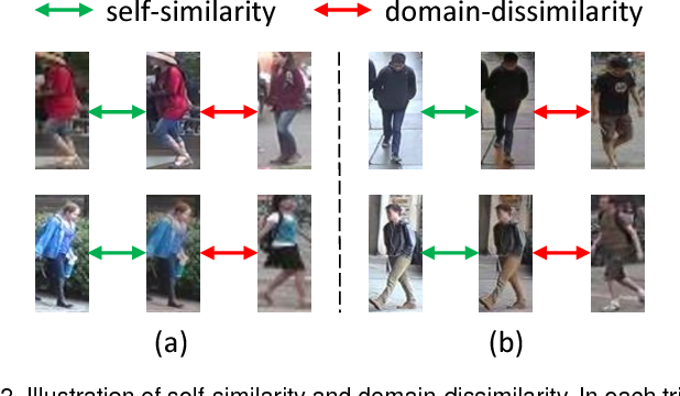 Figure 3 for Similarity-preserving Image-image Domain Adaptation for Person Re-identification