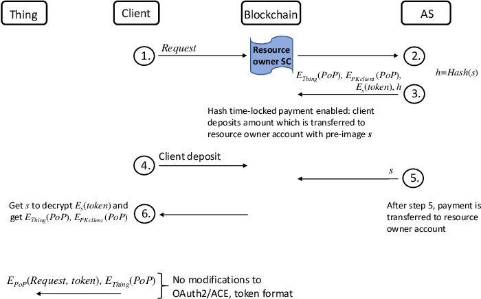 Table I from OAuth 2 0 meets Blockchain for Authorization in