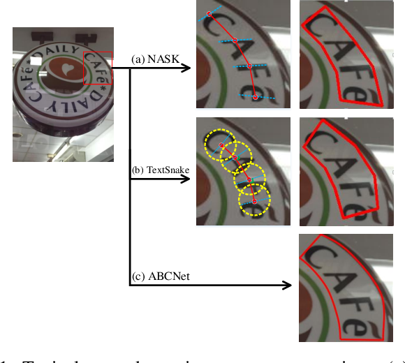 Figure 1 for All You Need is a Second Look: Towards Arbitrary-Shaped Text Detection