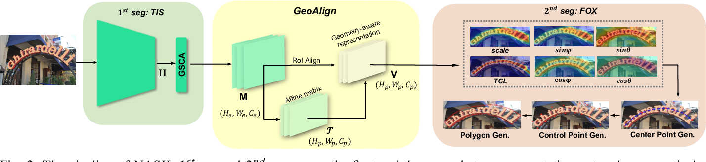 Figure 2 for All You Need is a Second Look: Towards Arbitrary-Shaped Text Detection