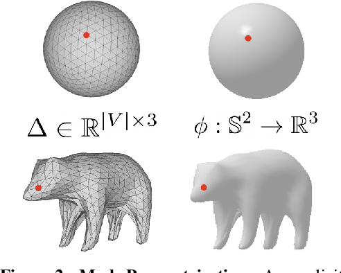 Figure 2 for Implicit Mesh Reconstruction from Unannotated Image Collections