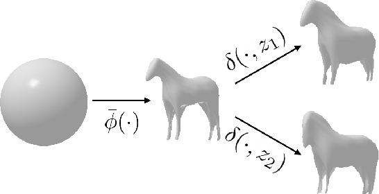 Figure 4 for Implicit Mesh Reconstruction from Unannotated Image Collections