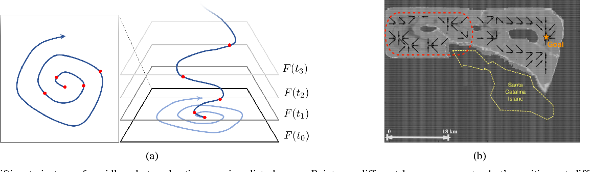 Figure 2 for A Solution to Time-Varying Markov Decision Processes