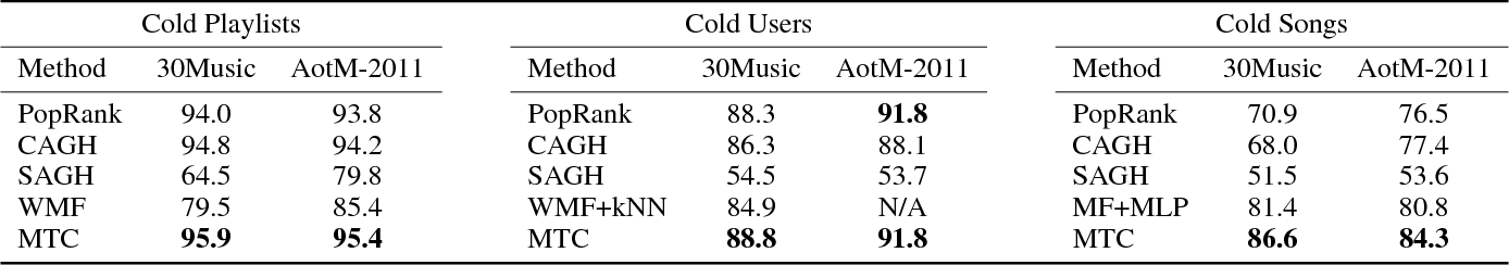 Figure 3 for Cold-start Playlist Recommendation with Multitask Learning