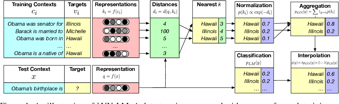 Figure 1 for Generalization through Memorization: Nearest Neighbor Language Models