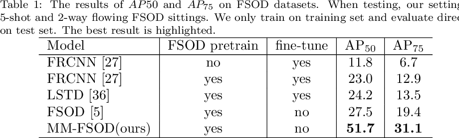 Figure 2 for MM-FSOD: Meta and metric integrated few-shot object detection