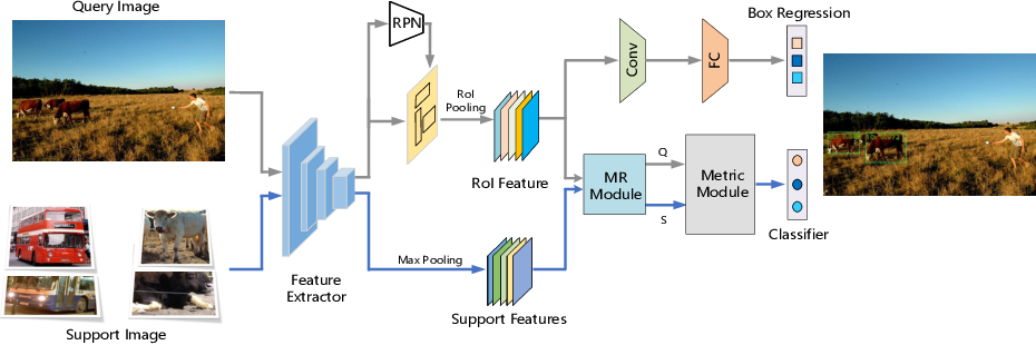 Figure 1 for MM-FSOD: Meta and metric integrated few-shot object detection