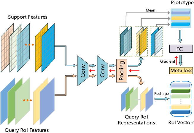 Figure 3 for MM-FSOD: Meta and metric integrated few-shot object detection
