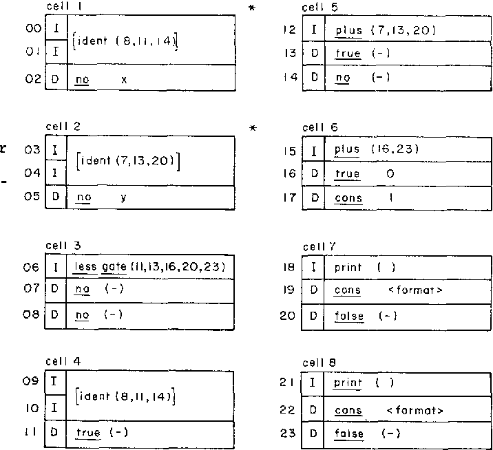 A preliminary architecture for a basic data flow processor 9 figures tables sciox Images