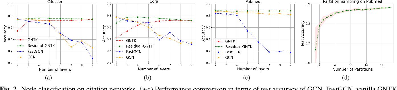 Figure 2 for Label Propagation across Graphs: Node Classification using Graph Neural Tangent Kernels