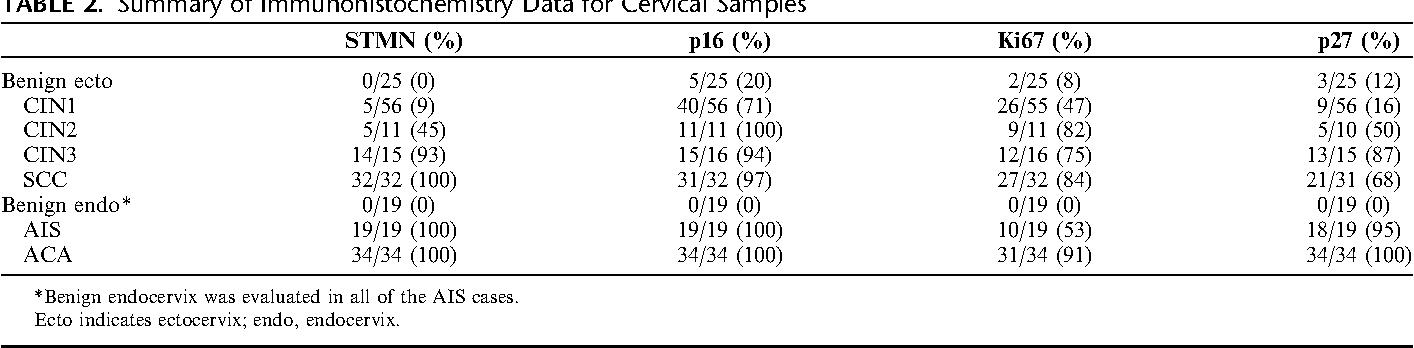 TABLE 2. Summary of Immunohistochemistry Data for Cervical Samples