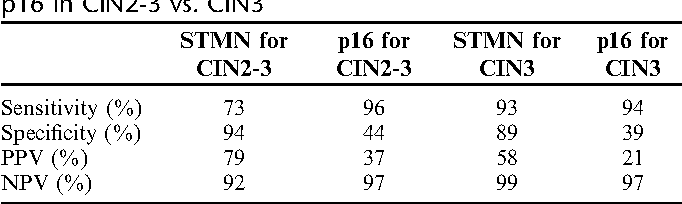 TABLE 3. Sensitivity, Specificity, PPV, and NPV for STMN and p16 in CIN2-3 vs. CIN3