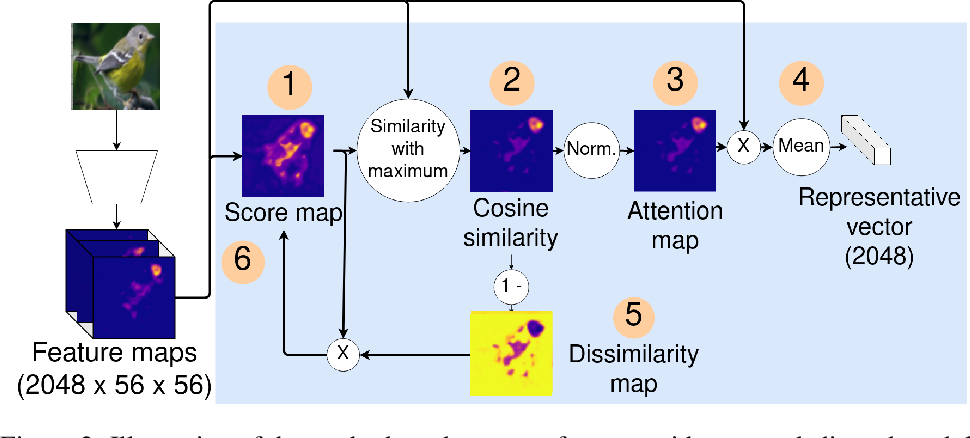Figure 3 for Improve the Interpretability of Attention: A Fast, Accurate, and Interpretable High-Resolution Attention Model
