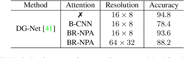 Figure 4 for Improve the Interpretability of Attention: A Fast, Accurate, and Interpretable High-Resolution Attention Model