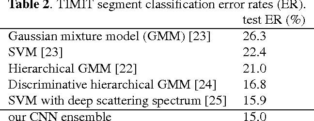 Figure 3 for Discriminative Segmental Cascades for Feature-Rich Phone Recognition