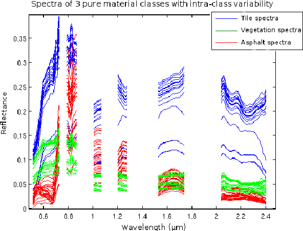 Figure 1 for Inertia-Constrained Pixel-by-Pixel Nonnegative Matrix Factorisation: a Hyperspectral Unmixing Method Dealing with Intra-class Variability