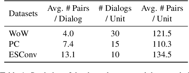 Figure 2 for Exploring Prompt-based Few-shot Learning for Grounded Dialog Generation
