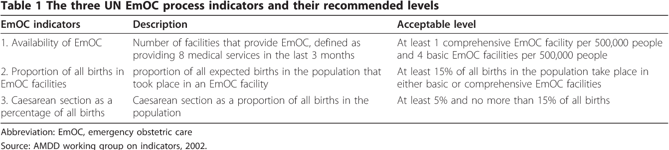 Home birth and barriers to referring women with obstetric