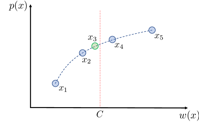 Figure 4 for Evolutionary Multi-Objective Optimization for the Dynamic Knapsack Problem