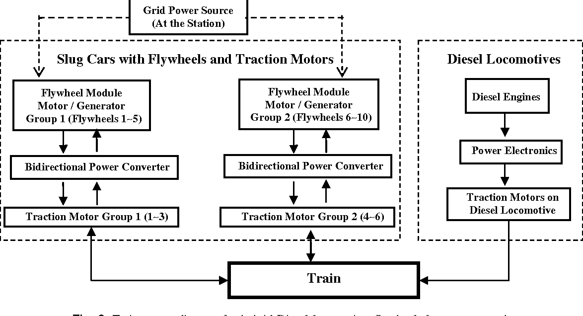Figure 13 from Hybrid Train Power with Diesel Locomotive and Slug