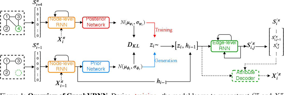 Figure 1 for Graph Generation with Variational Recurrent Neural Network