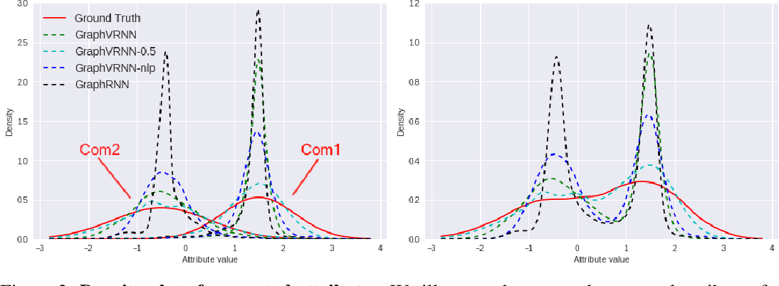 Figure 2 for Graph Generation with Variational Recurrent Neural Network
