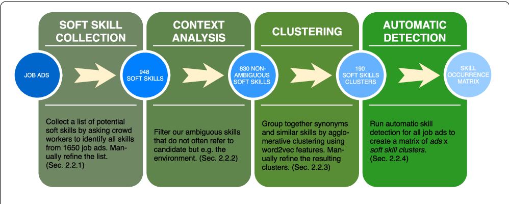 Figure 1 for Responsible team players wanted: an analysis of soft skill requirements in job advertisements