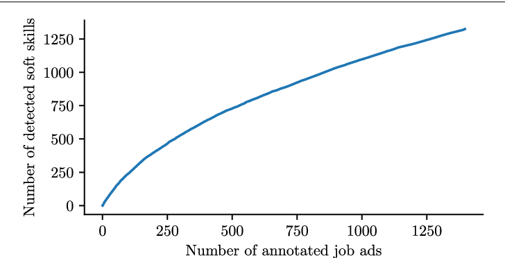 Figure 2 for Responsible team players wanted: an analysis of soft skill requirements in job advertisements
