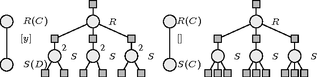 Figure 1 for Lifted Region-Based Belief Propagation