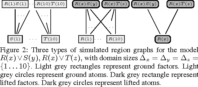 Figure 2 for Lifted Region-Based Belief Propagation