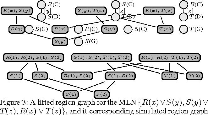 Figure 3 for Lifted Region-Based Belief Propagation