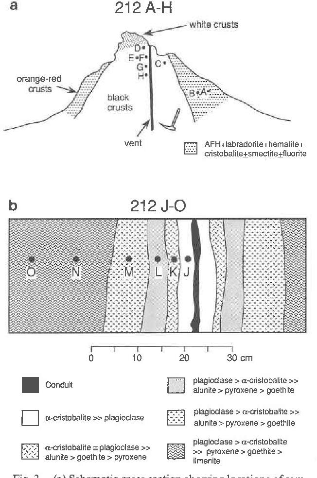 Figure 3 from Geochemistry and mineralogy of fumarolic ... on