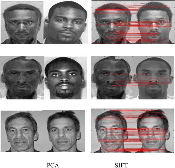 Figure 4 for Face Identification from Manipulated Facial Images using SIFT