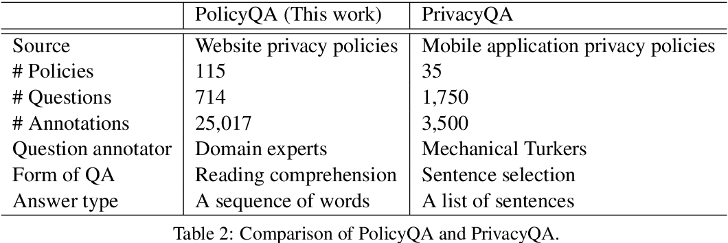 Figure 2 for PolicyQA: A Reading Comprehension Dataset for Privacy Policies