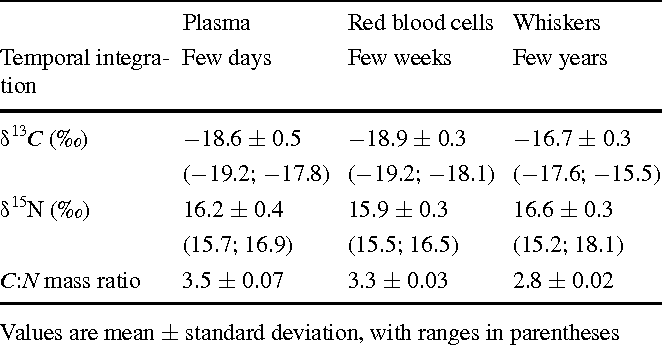 Table 2 Temporal integration and isotopic values of plasma, red blood cells and whiskers of 10 Australian fur seal females
