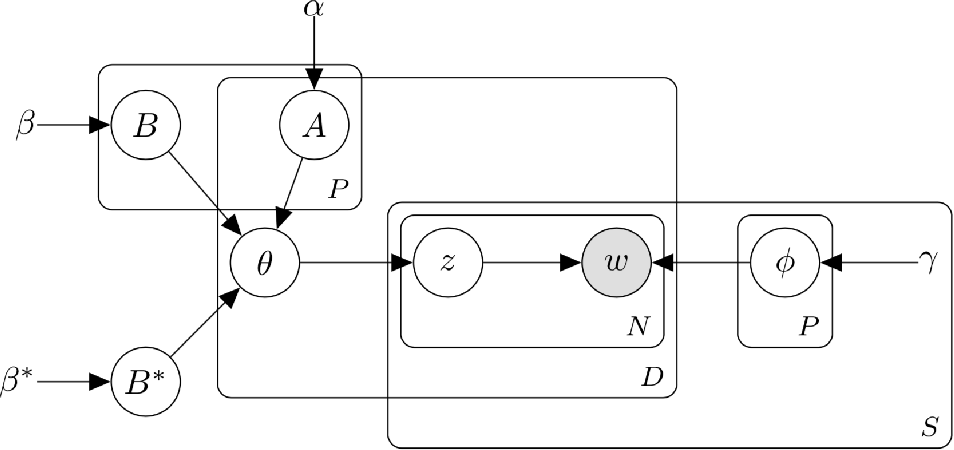 Figure 4 for Phenotype inference with Semi-Supervised Mixed Membership Models