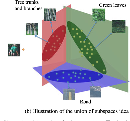 Figure 2 for Online Data Thinning via Multi-Subspace Tracking