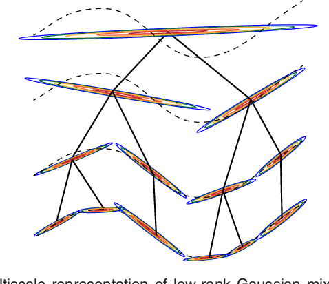 Figure 4 for Online Data Thinning via Multi-Subspace Tracking
