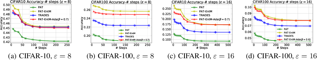 Figure 4 for Rethinking Uncertainty in Deep Learning: Whether and How it Improves Robustness