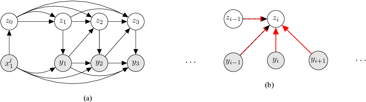 Figure 3 for A Stochastic Decoder for Neural Machine Translation