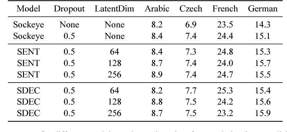 Figure 4 for A Stochastic Decoder for Neural Machine Translation