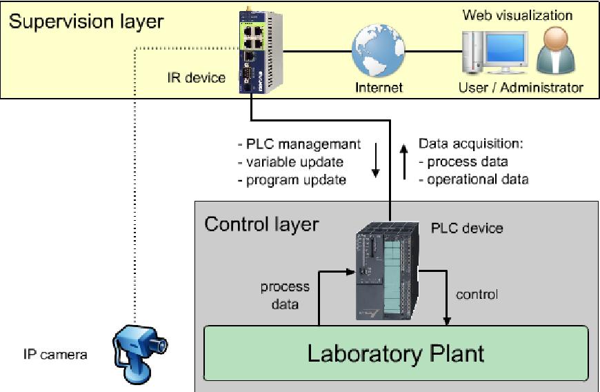 PDF] REMOTE LABORATORY PLANT CONTROL - Semantic Scholar