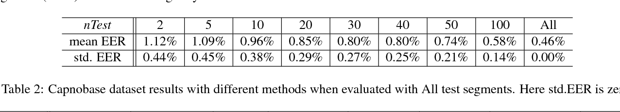 Figure 2 for Evaluation of PPG Biometrics for Authentication in different states