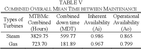 Table V from Availability Analysis of a Power Plant by Computer