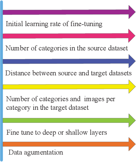 Figure 1 for Multifaceted Analysis of Fine-Tuning in Deep Model for Visual Recognition