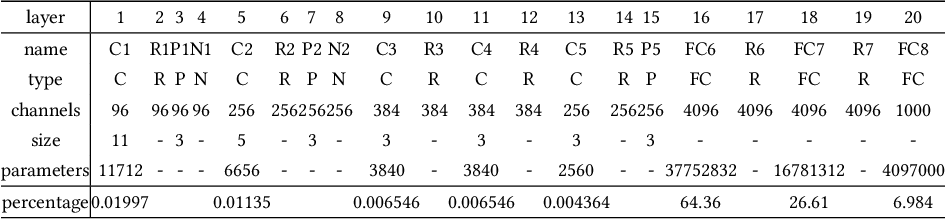 Figure 2 for Multifaceted Analysis of Fine-Tuning in Deep Model for Visual Recognition