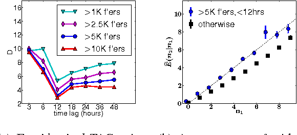 Figure 2 for The effect of wording on message propagation: Topic- and author-controlled natural experiments on Twitter