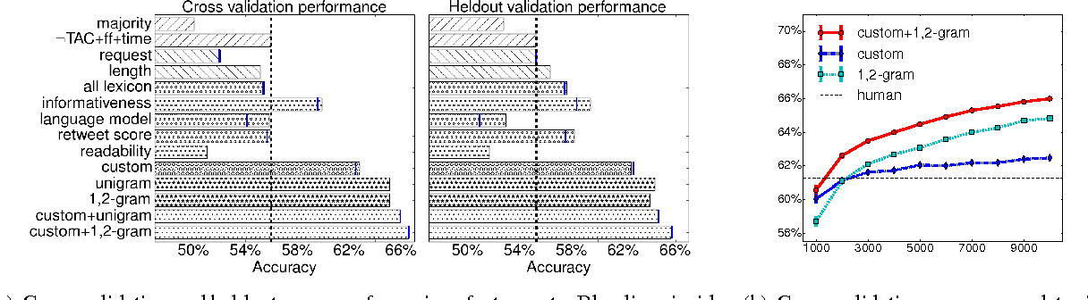 Figure 3 for The effect of wording on message propagation: Topic- and author-controlled natural experiments on Twitter
