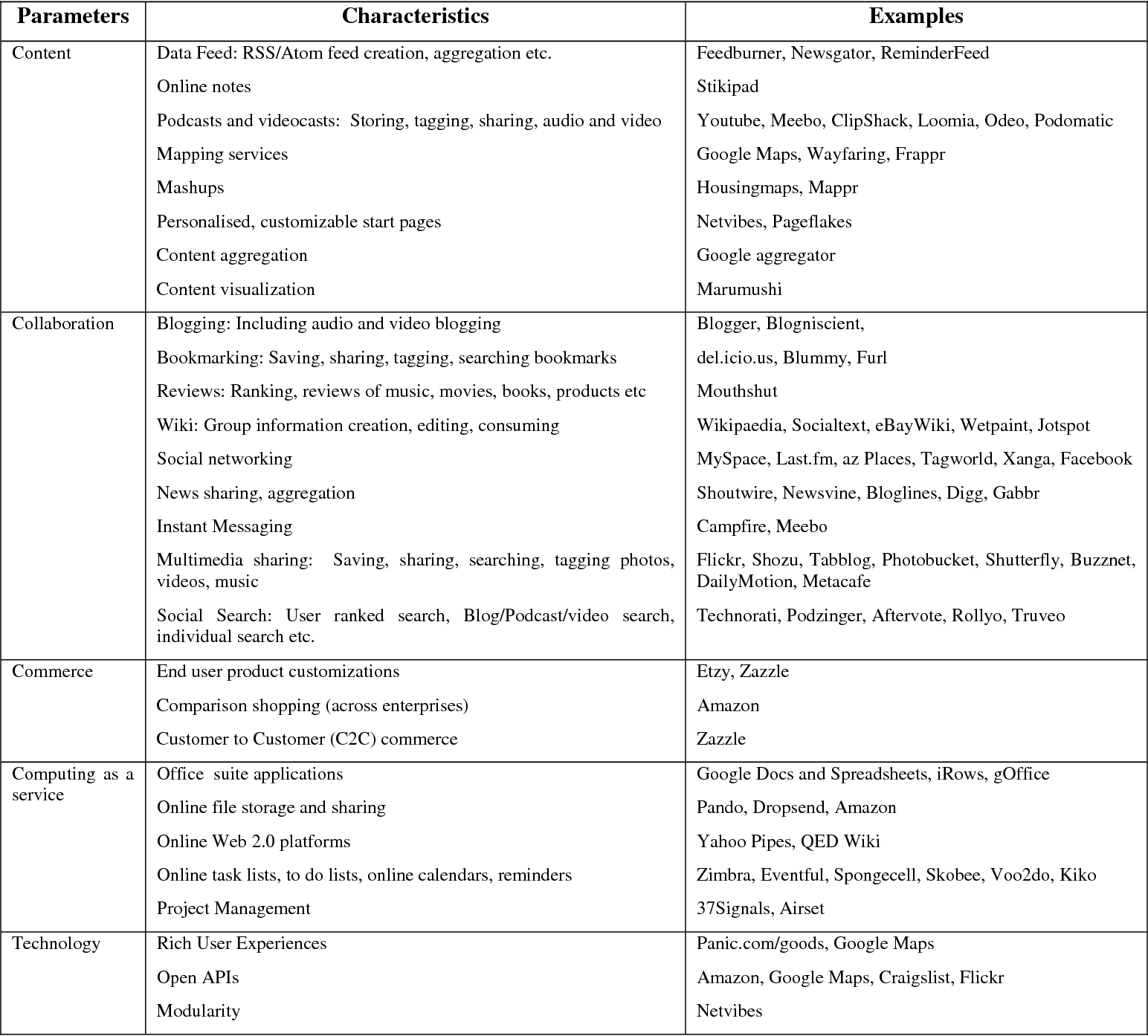 Table 1 from Web 2 0: Conceptual Framework and Research Directions